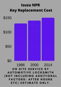 Isuzu NPR Key Replacement Cost
