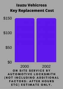 Isuzu Vehicross Key Replacement Cost