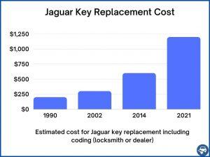 Jaguar key replacement cost - Price depends on a few factors