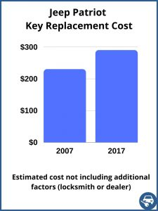Jeep Patriot key replacement cost - Estimate only