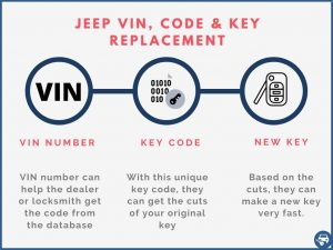 Jeep key replacement by VIN number explained