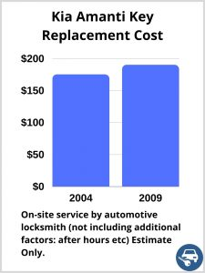 Kia Amanti Key Replacement Cost - Estimate only