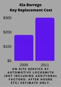 Kia Borrego Key Replacement Cost