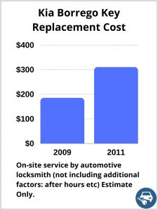 Kia Borrego Key Replacement Cost - Estimate only