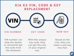 Kia K5 key replacement by VIN