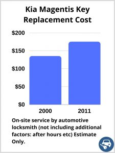 Kia Magentis Key Replacement Cost - Estimate only