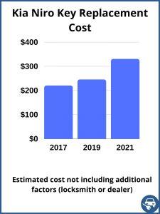 Kia Niro key replacement cost - estimate only