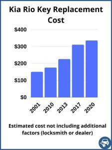 Kia Rio key replacement cost - estimate only
