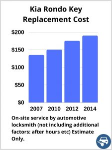 Kia Rondo Key Replacement Cost - Estimate only