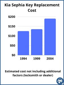Kia Sephia key replacement cost - estimate only