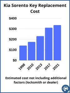 Kia Sorento key replacement cost - estimate only