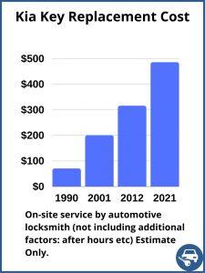Kia key replacement cost - Estimate - Automotive locksmith