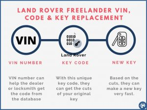 Land Rover Freelander key replacement by VIN