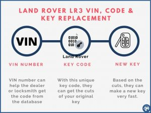Land Rover LR3 key replacement by VIN