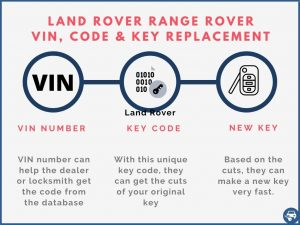Land Rover Range Rover key replacement by VIN