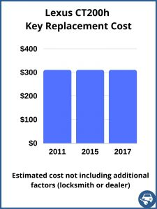 Lexus CT200h key replacement cost - estimate only