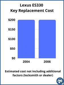 Lexus ES330 key replacement cost - estimate only