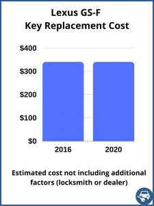 Lexus GS-F key replacement cost - estimate only