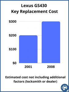 Lexus GS430 key replacement cost - Estimate only