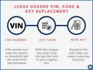 Lexus GS450h key replacement by VIN