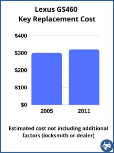 Lexus GS460 key replacement cost - estimate only