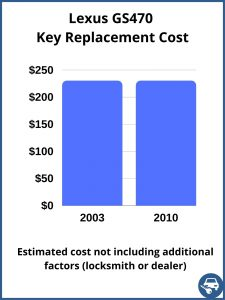 Lexus GS470 key replacement cost - estimate only