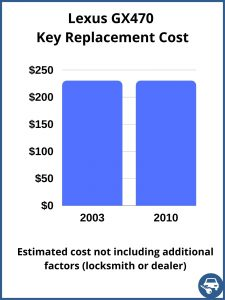 Lexus GX470 key replacement cost - Estimate only