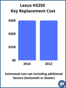 Lexus HS250 key replacement cost - Estimate only