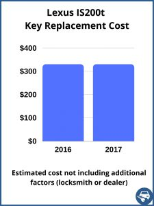Lexus IS200t key replacement cost - Estimate only