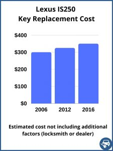 Lexus IS250 key replacement cost - Estimate only