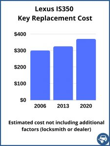 Lexus IS350 key replacement cost - estimate only