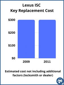 Lexus ISC key replacement cost - estimate only