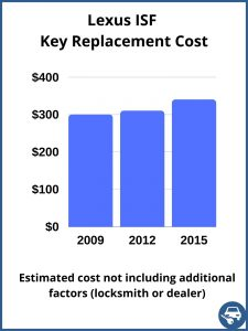 Lexus ISF key replacement cost - Estimate only