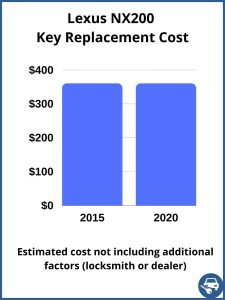Lexus NX200 key replacement cost - estimate only