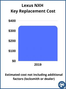 Lexus NXH key replacement cost - Estimate only