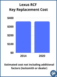 Lexus RCF key replacement cost - estimate only