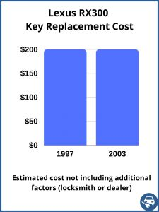 Lexus RX300 key replacement cost - Estimate only