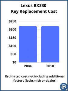 Lexus RX330 key replacement cost - Estimate only