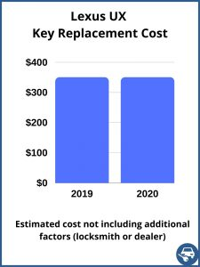 Lexus UX key replacement cost - estimate only