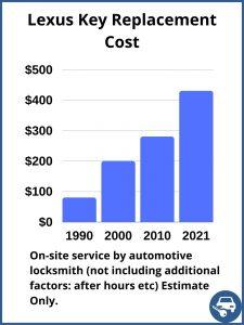 Lexus key replacement cost - Estimate - Automotive locksmith