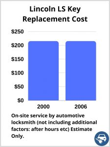 Lincoln LS Key Replacement Cost - Estimate only