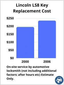Lincoln LS8 Key Replacement Cost - Estimate only