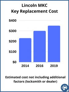 Lincoln MKC key replacement cost - estimate only