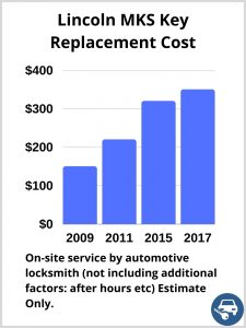 Lincoln MKS Key Replacement Cost - Estimate only