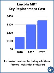Lincoln MKT key replacement cost - estimate only