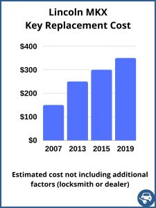 Lincoln MKX key replacement cost - estimate only