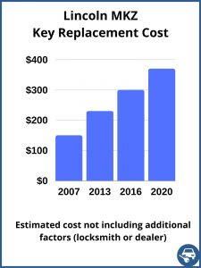 Lincoln MKZ key replacement cost - estimate only