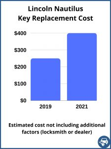 Lincoln Nautilus key replacement cost - estimate only