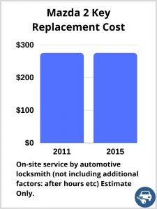 Mazda 2 Key Replacement Cost - Estimate only