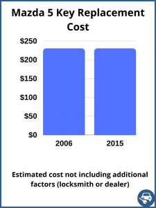 Mazda 5 key replacement cost - estimate only